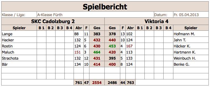 SKCCadolzburg2-V4 2012:13