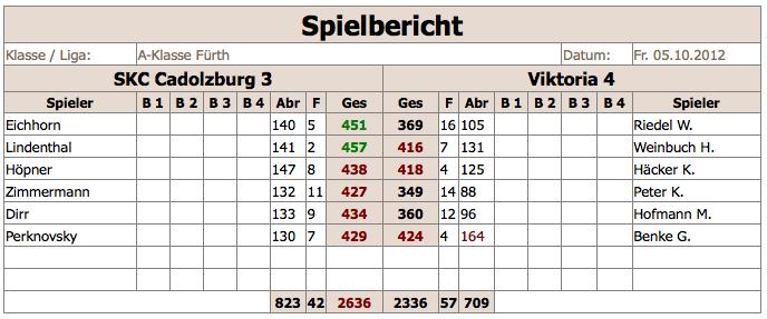 SKCCadolzburg3-V4 2012:13