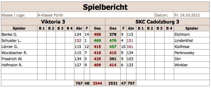 V3-SKCCadolzburg3 2012:13
