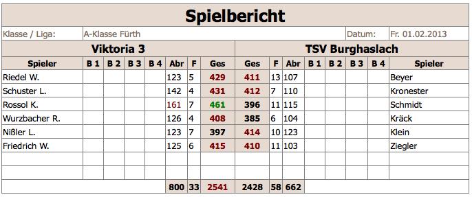V3-TSVBurghaslach 2012:13
