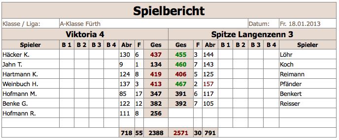 V4-SpitzeLangenzenn3 2012:13