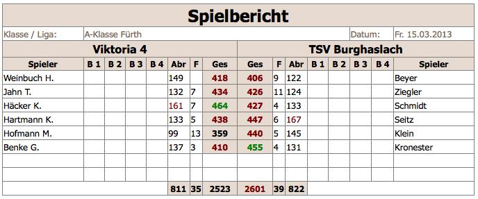V4-TSVBurghaslach 2012:13