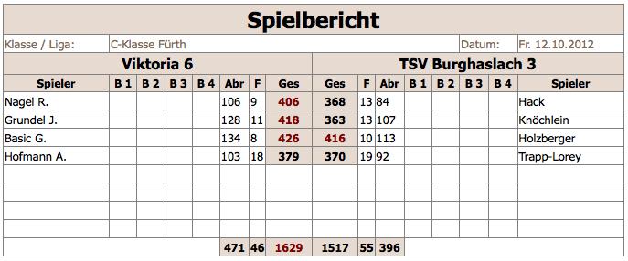 V6-TSVBurghaslach3 2012:13